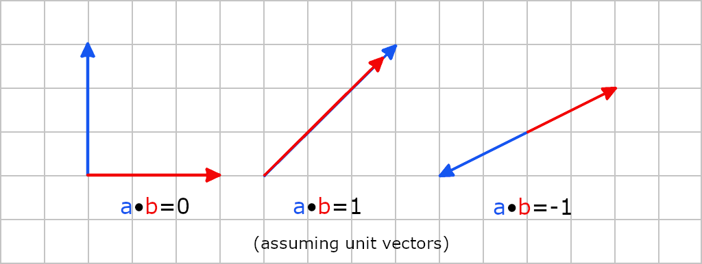 Dot Product Unit Similarities