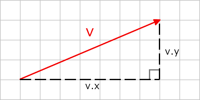 Vector Length Calculation