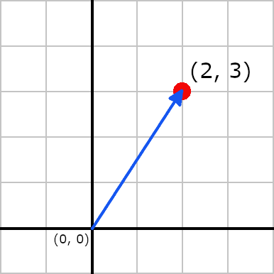 Using a Vector to Represent a Point
